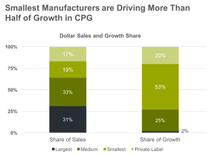 Smallest Manufacturers are Driving More than Half of Growth in CPG
