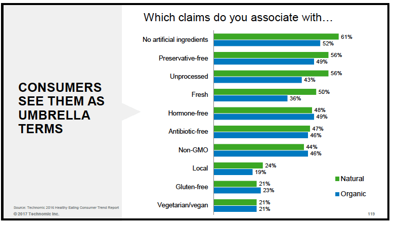 "Consumers see ""organic"" and ""all natural"" as umbrella terms"