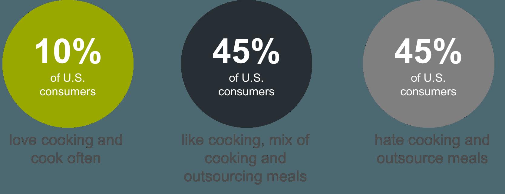 Consumer cooking attitudes