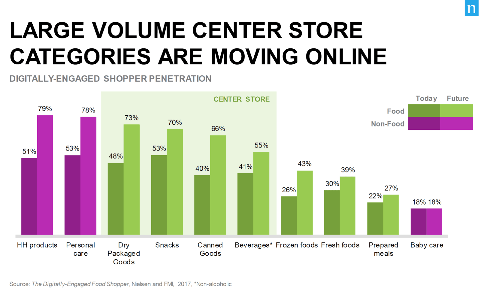 Graph showing which center store shopping categories are moving online