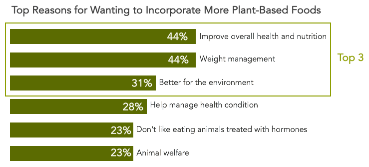 The top reasons why consumers are shifting towards plant-centric cuisine center around health & wellness and environmental concerns.