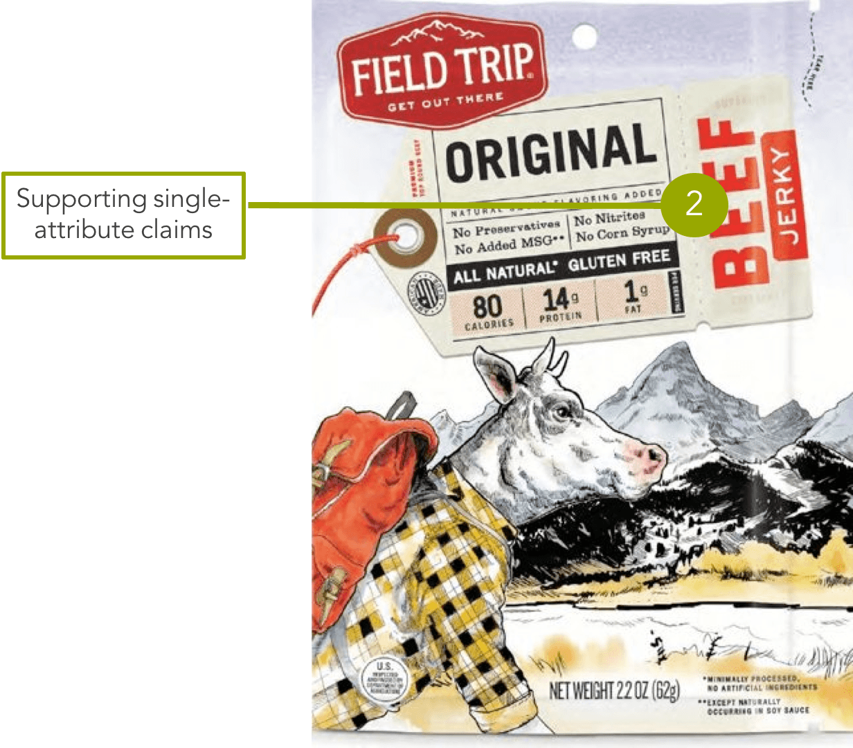 Field Trip beef jerky packaging featuring supporting single-attribute claims