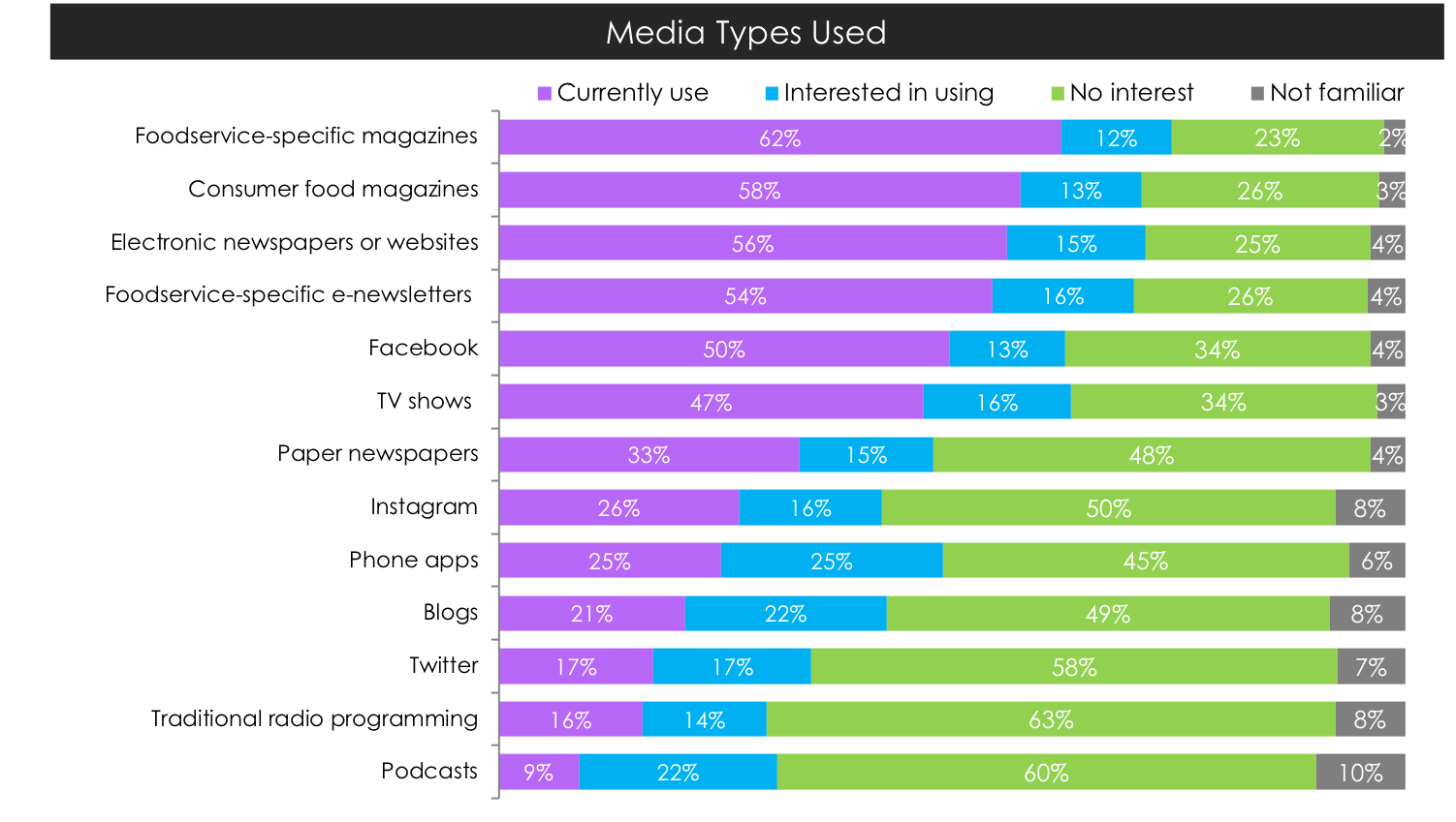 Datassential's 2017 Media Engagement study showed the most popular types of media used by foodservice operators to get information for their business.