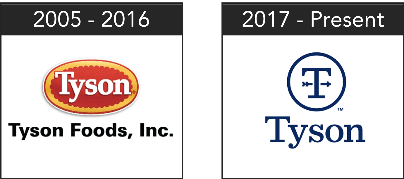 Illustration of the shift in Tyson Foods corporate logo