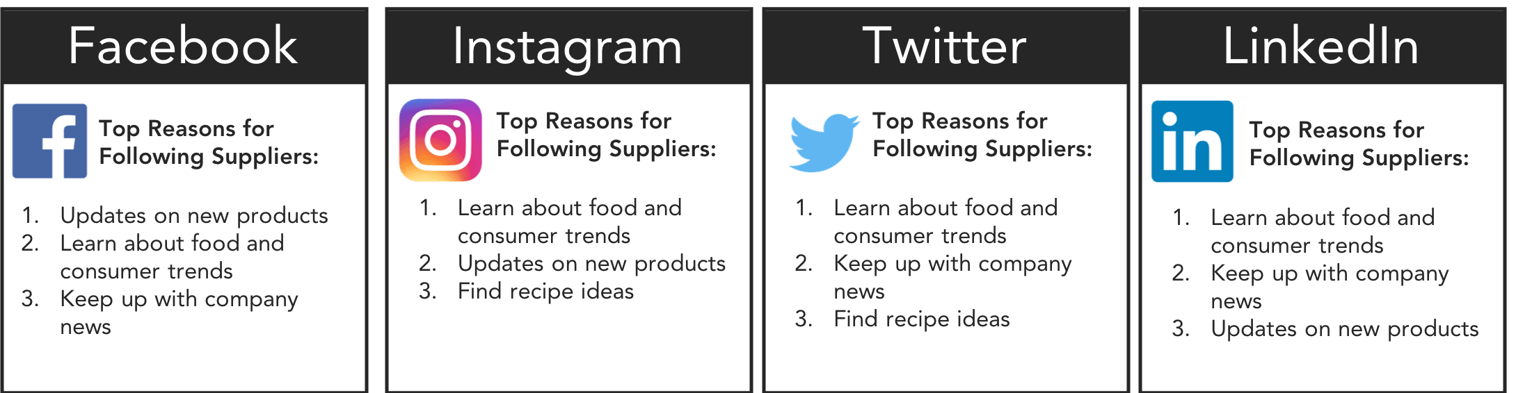 Food and consumer trends, new product updates and company news were frequently sought after by all operators on various social channels.