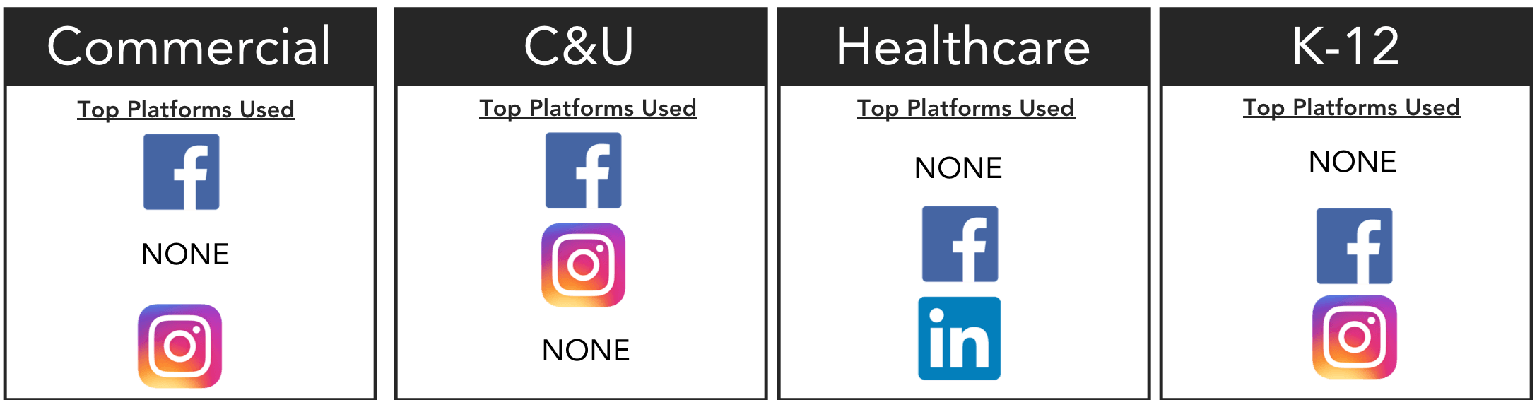 Facebook is the most popular social channel–likely due to its longevity in the marketplace.