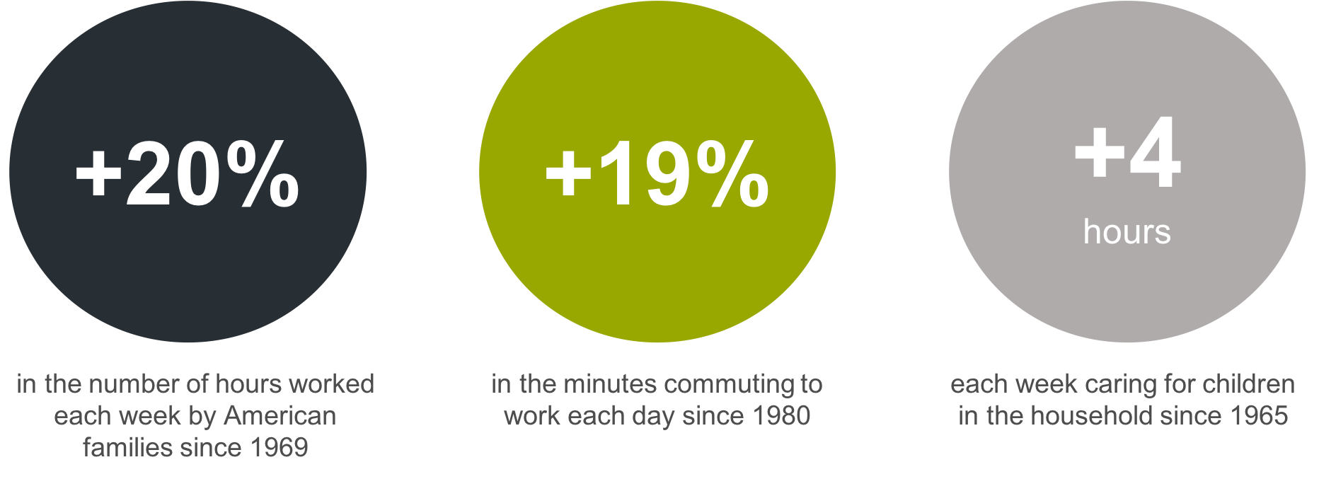 A graphic showing the increase in time spent working, commuting, and caring for children for the average American family.