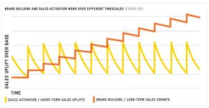 Chart: Brand Building and Sales Activation Work Over Different Timescales