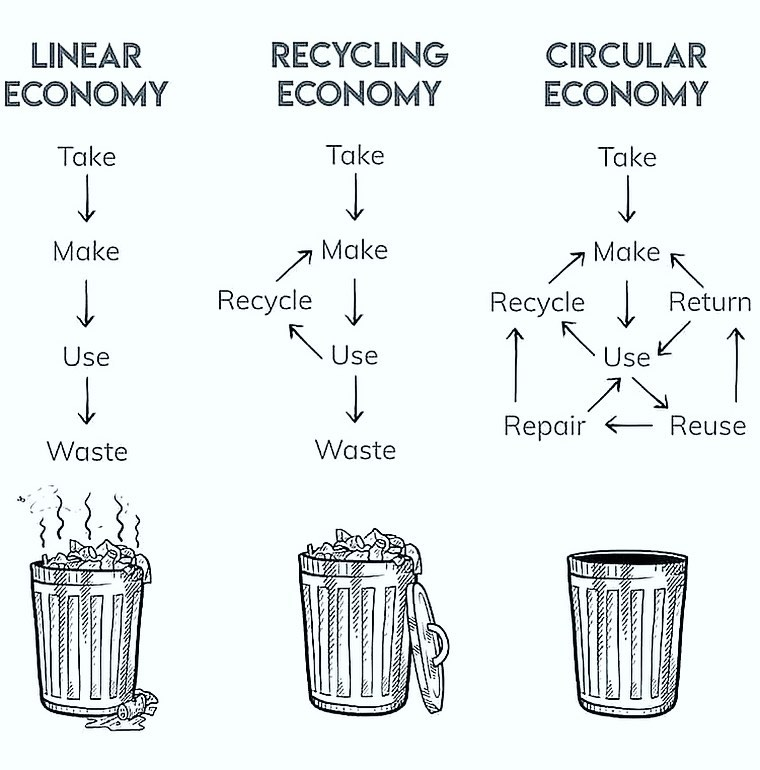 Circular economy example chart from @thegoodlife_designs on Instagram
