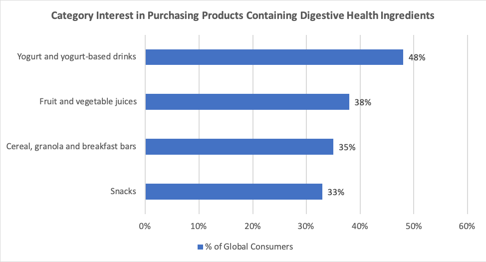 Chart showing category interest in purchasing products containing digestive health ingredients