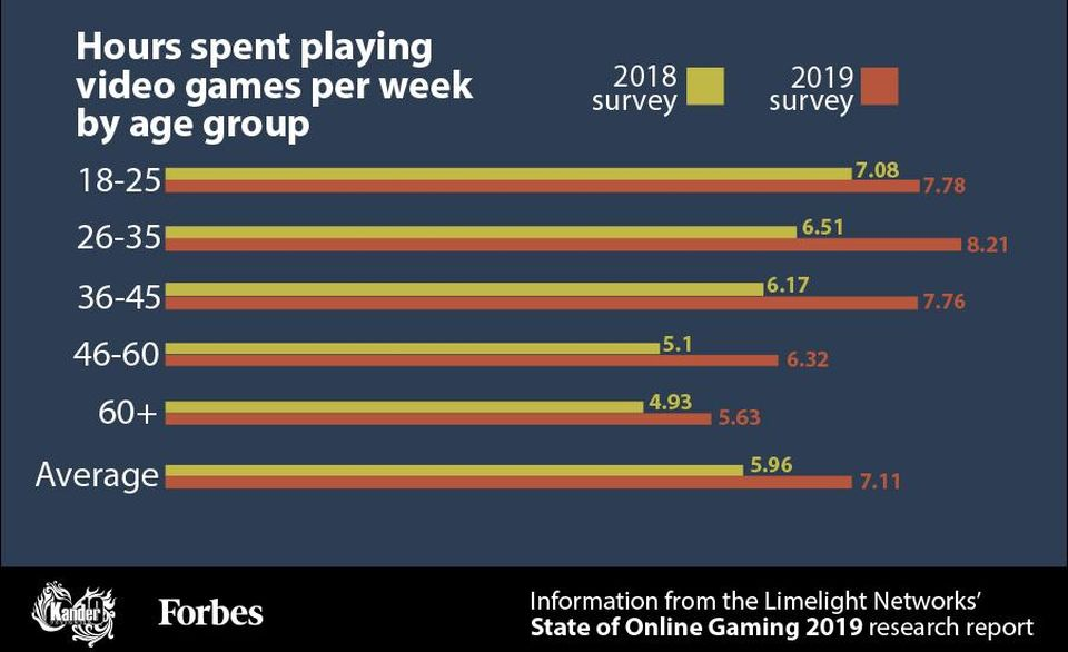 Graph showing hours playing videos games per week by age group