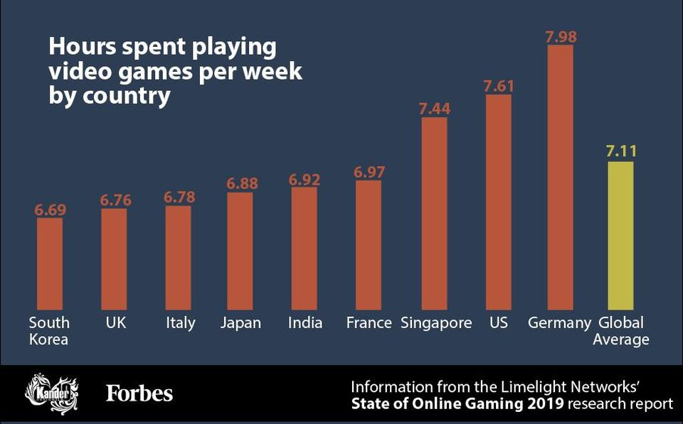 Graph showing hours playing videos games per week by country