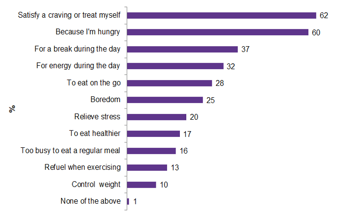 Chart showing various motivations to snack