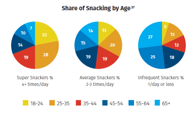 Chart showing share of snacking by age