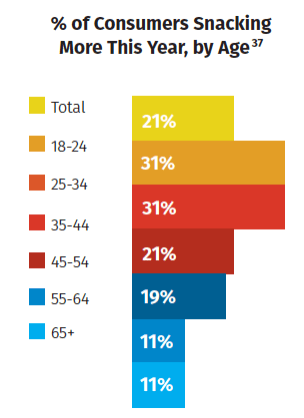 Chart showing percentage of consumers snack more this year by age