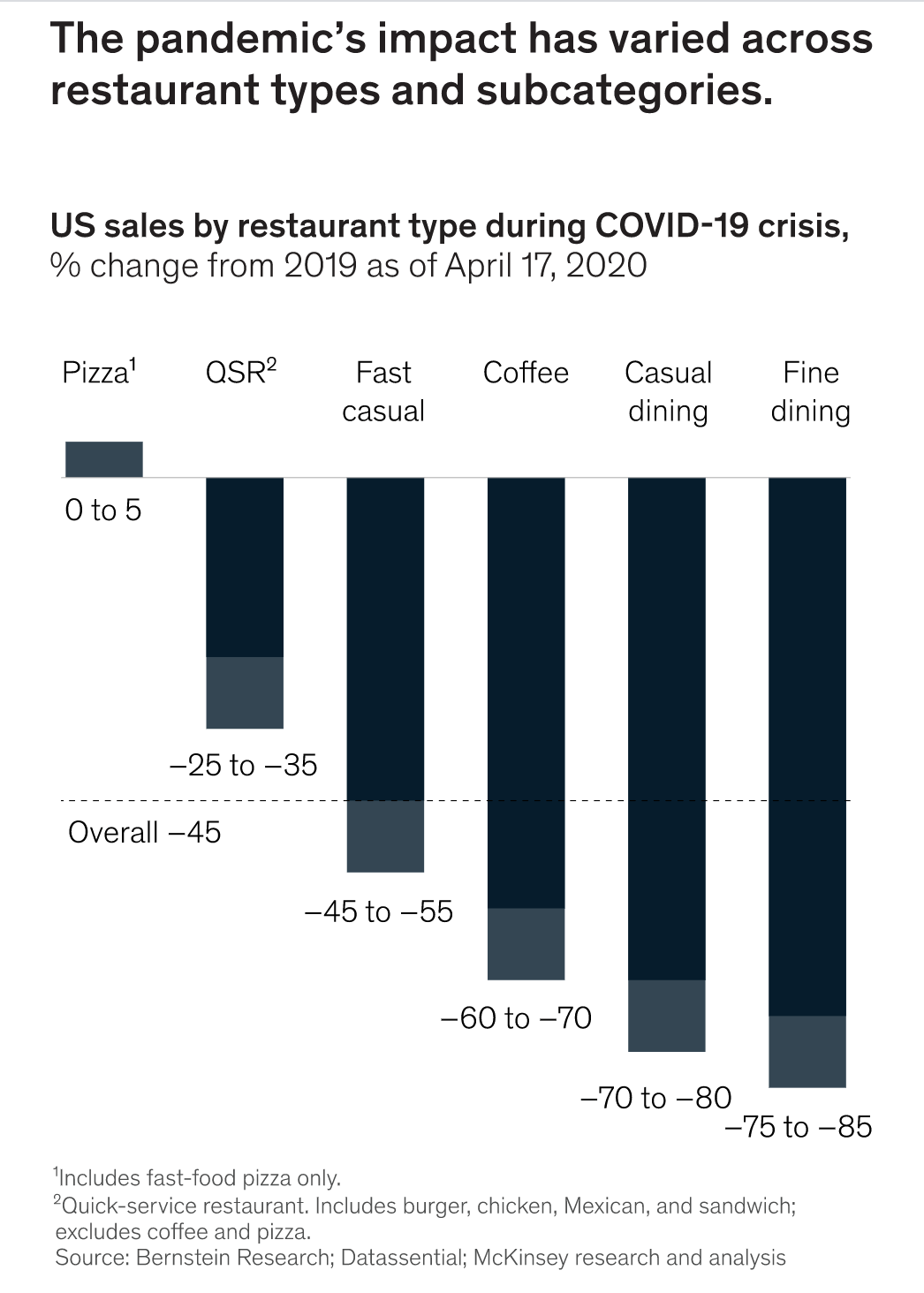 Graph of US sales by restaurant type during COVID-19 crisis