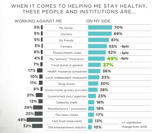 graph showing a range of people and institutions that consumers believe are either working for or against to help them stay healthy