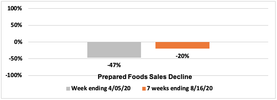 graph charting the decline of prepared foods sales during COVID-19