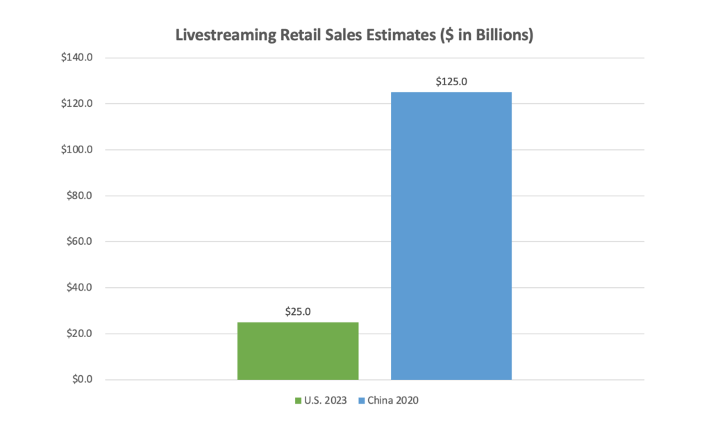 A bar chart showing livestreaming retail sales estimates between US of 2023 and China of 2020