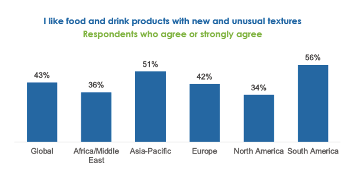 A chart showing responses regarding the appeal of eating or drinking products with new and unusual textures.