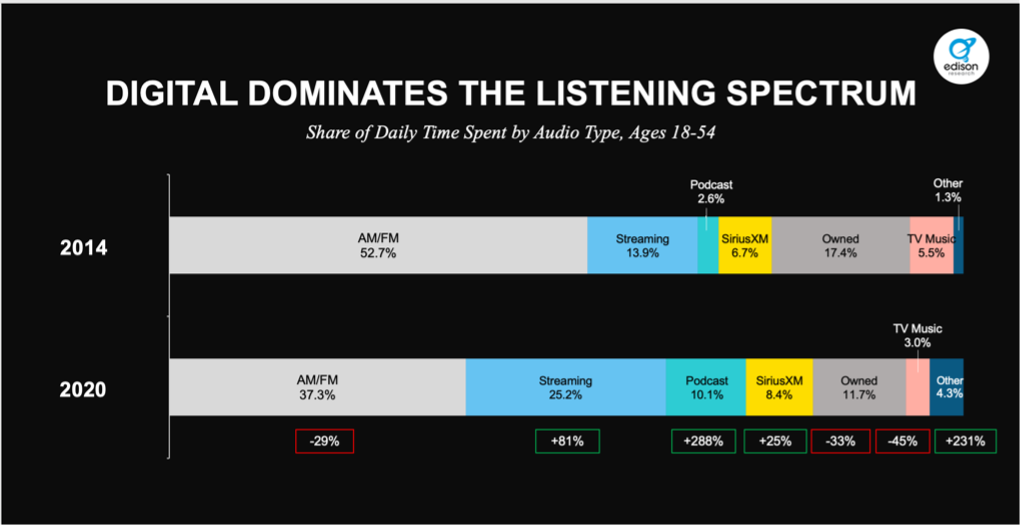 graphs showing shift of audio channels used from 2014 to 2020