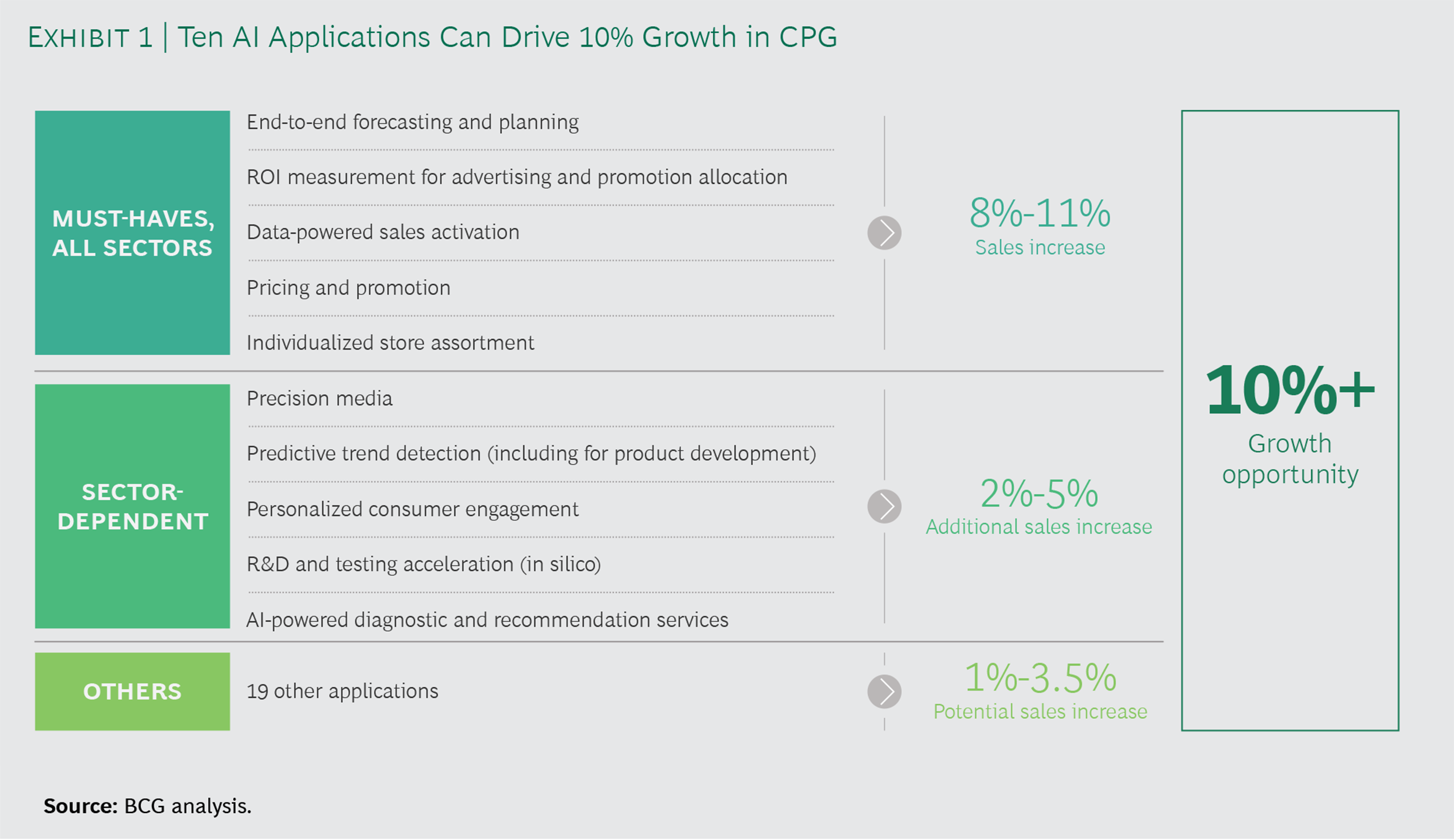 Chart depicting artificial intelligence applications that drive consumer packaged goods (CPG) growth.